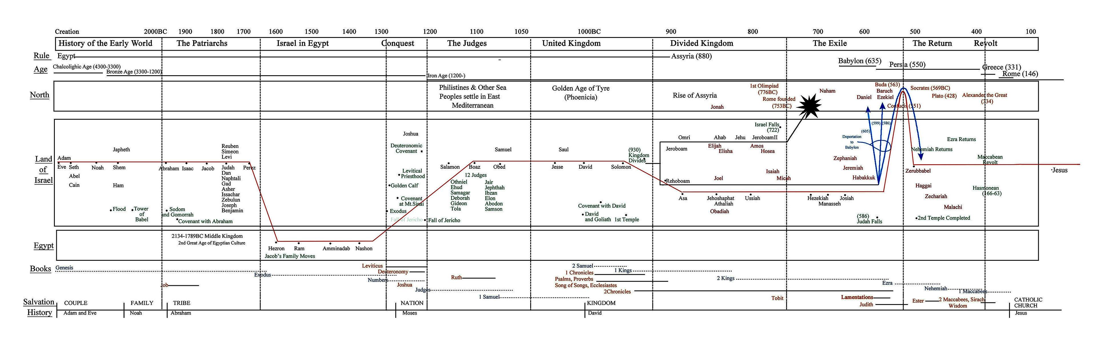 jeff cavins bible timeline chart pdf